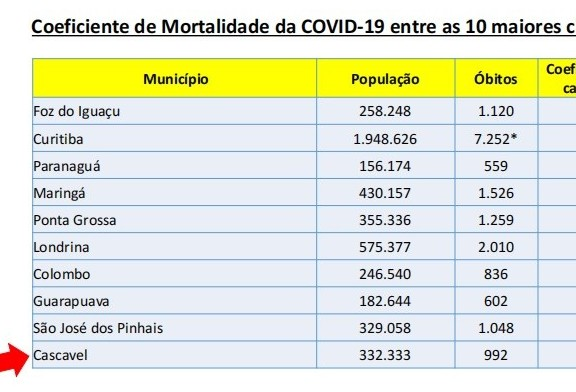 Coeficiente de mortalidade segue como o menor entre as 10 maiores cidades